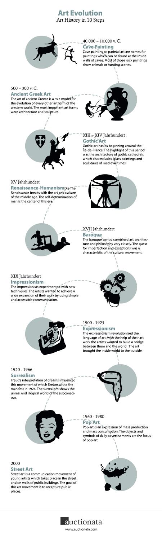 Art-Evolution-Art-History-in-10-Steps